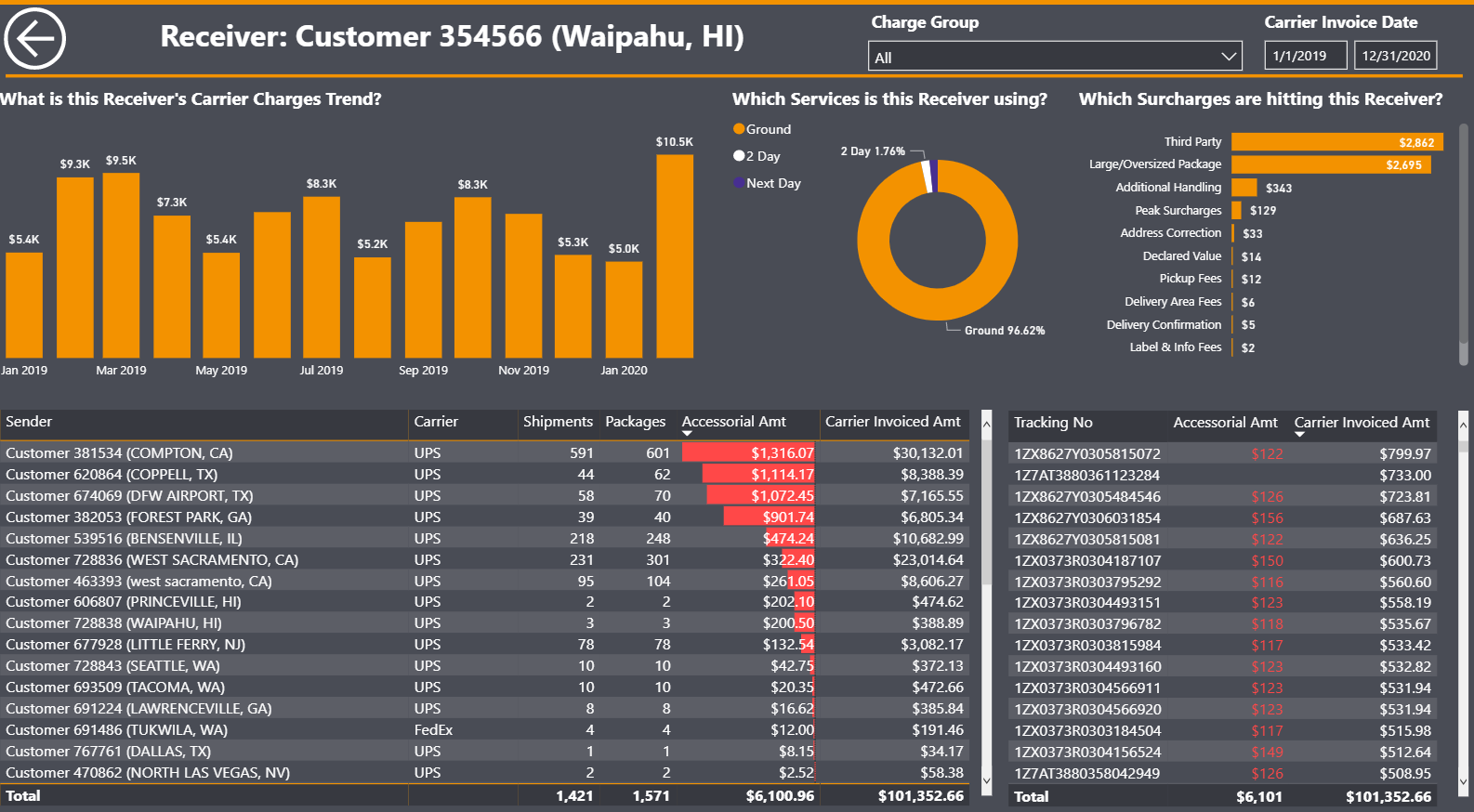 Receiver Analysis Detail View of Account in Parcel Business Intelligence