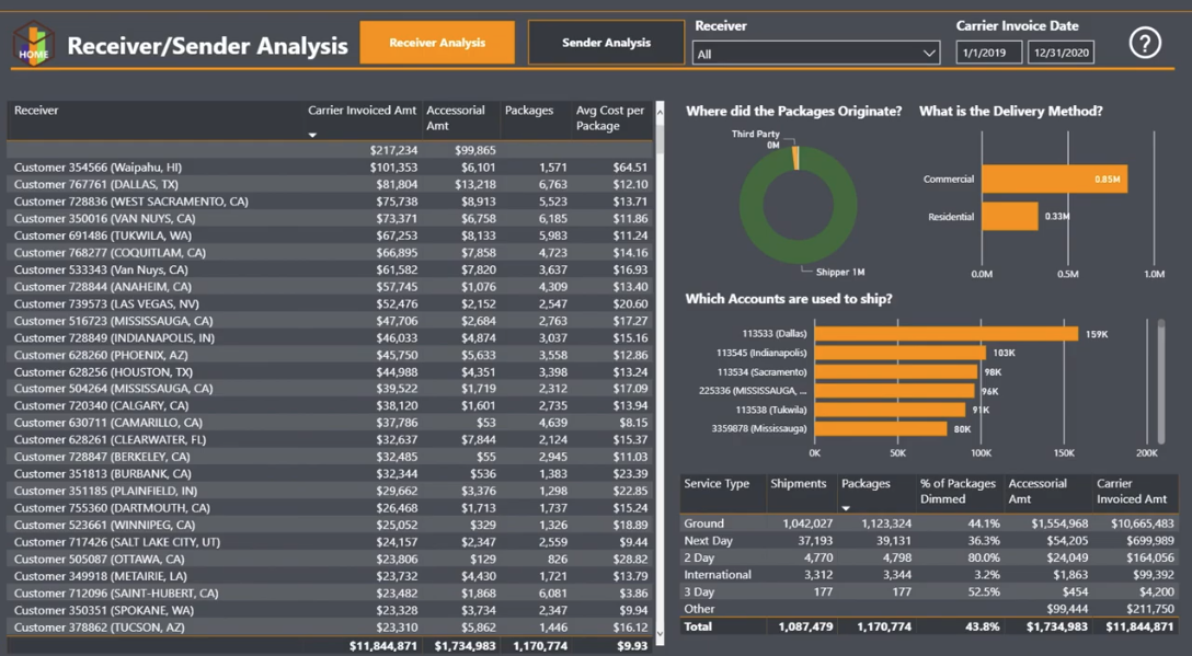 business intelligence tools for private equity groups