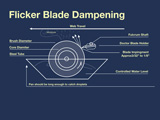 Flicker Blade Dampening Brushes, Stock and Custom Brushes available