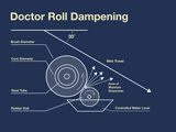 Doctor Roll Dampening Brush