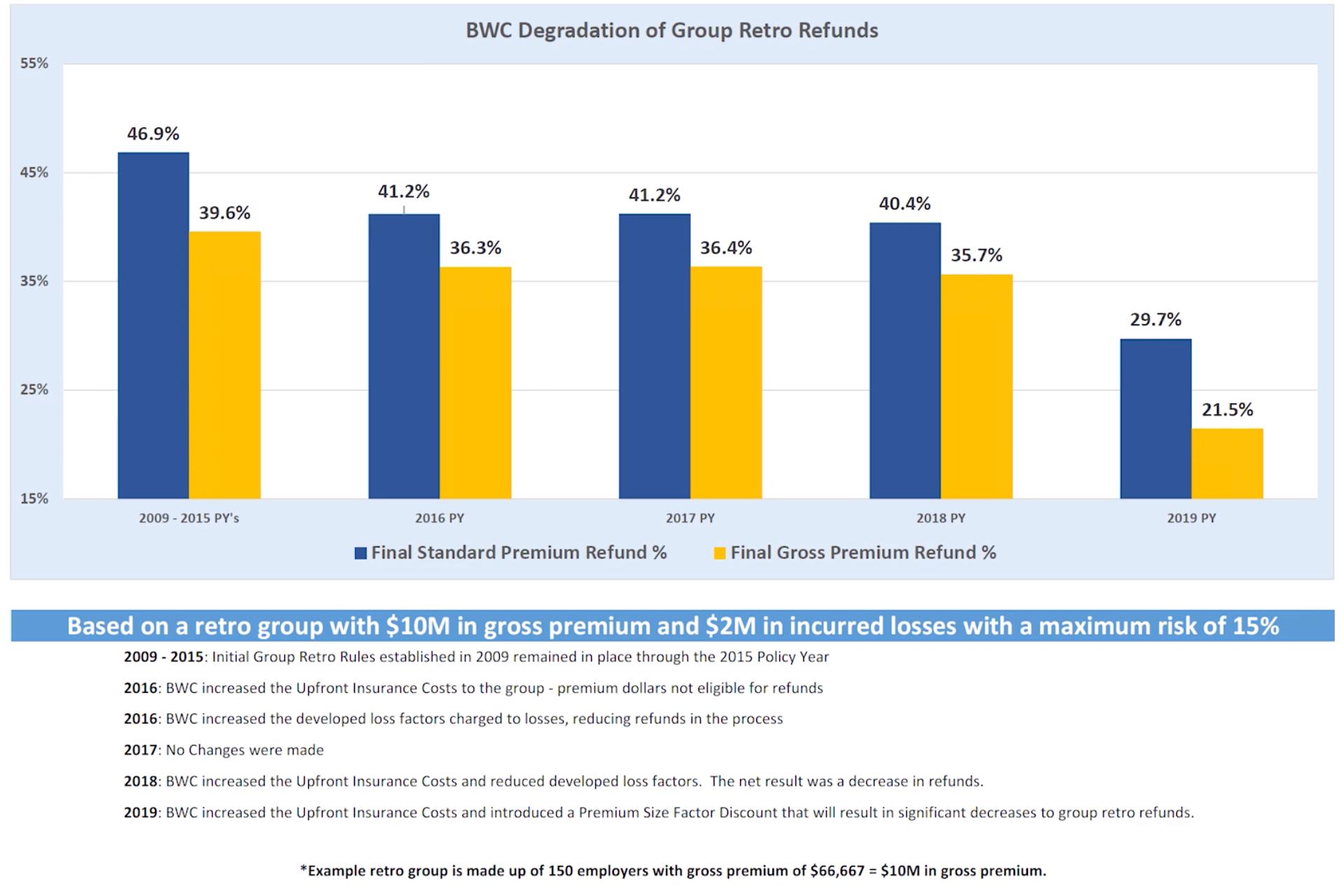 group retro rating graph | Spooner Inc. | Ohio BWC