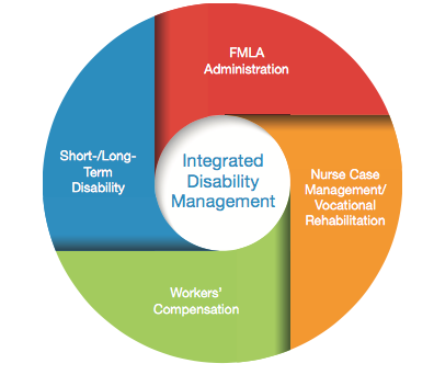 Spooner integrated disability management Services | Ohio