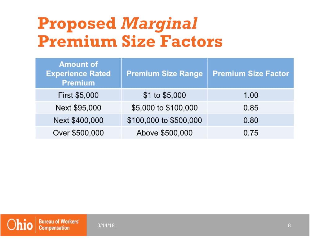 Proposed Marginal Premium Size Factors | 2019 Changes to Ohio BWC | Spooner Incorporated