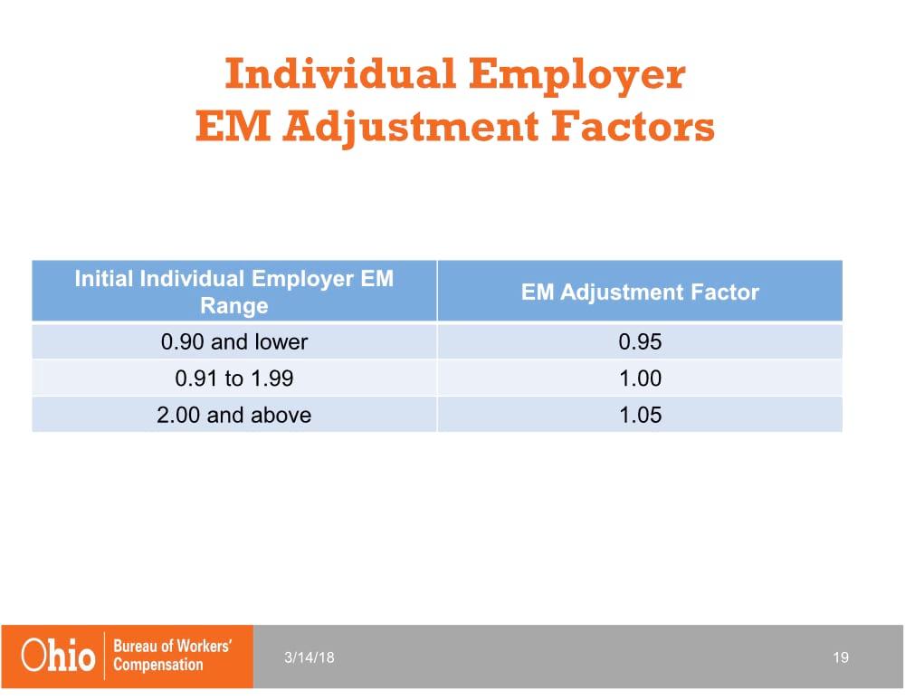 Individual Employer EM Adjustment Factors | 2019 Changes to Ohio BWC | Spooner Incorporated