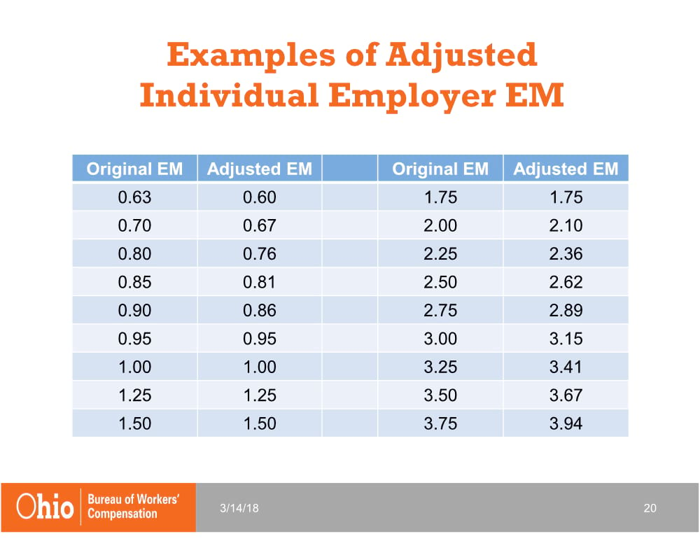 Examples of Adjusted Individual Employer EM | 2019 Changes to Ohio BWC | Spooner Incorporated