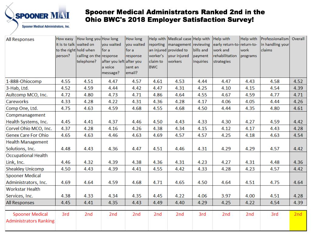 Ohio Bureau of Workers' Compensation Employer Satisfaction Survey | Spooner MAI