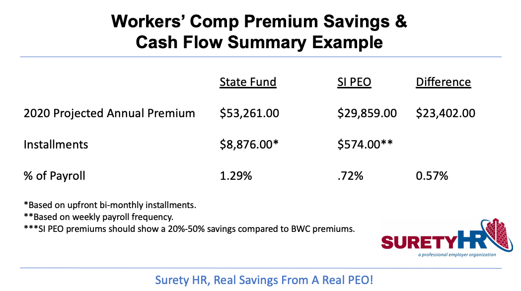 2020 Workers' Comp Savings and Claims Management Services | Surety HR