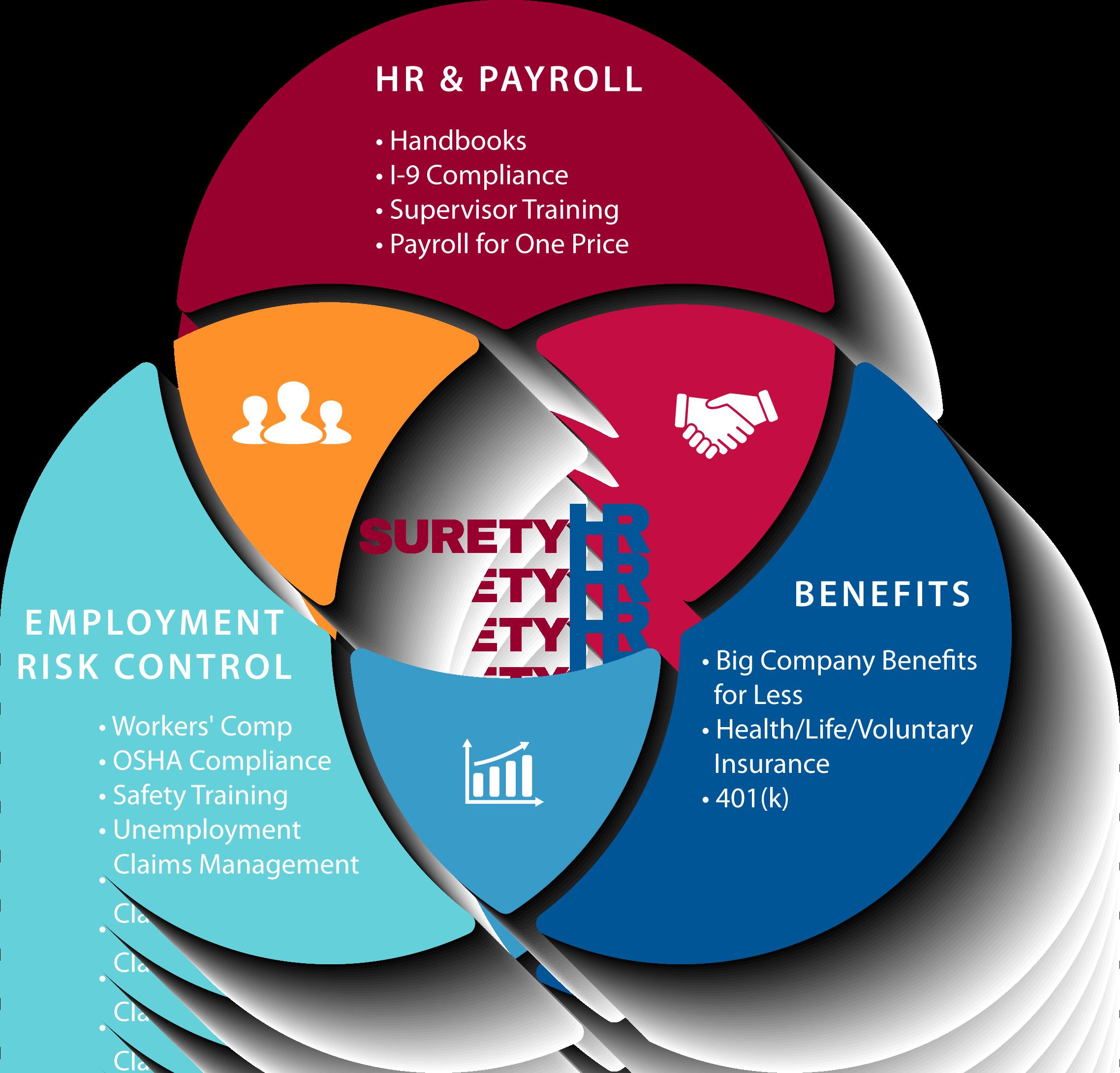 SuretyHR | Why Surety HR