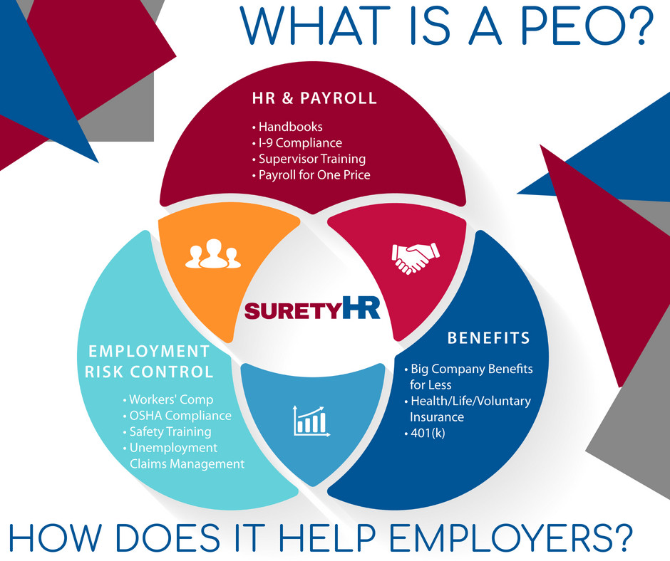 What is PEO (Professional Employer Organization)? How Does it Help Employers?