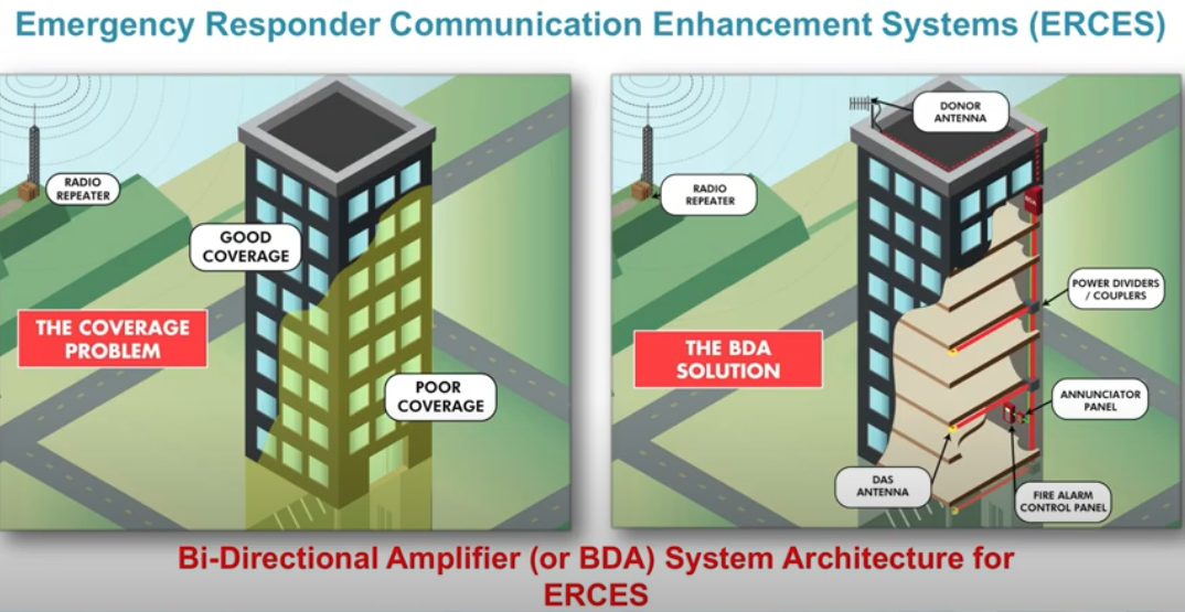 BDA System Installation Services