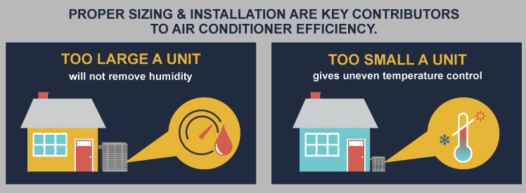 Properly sized AC units for your home
