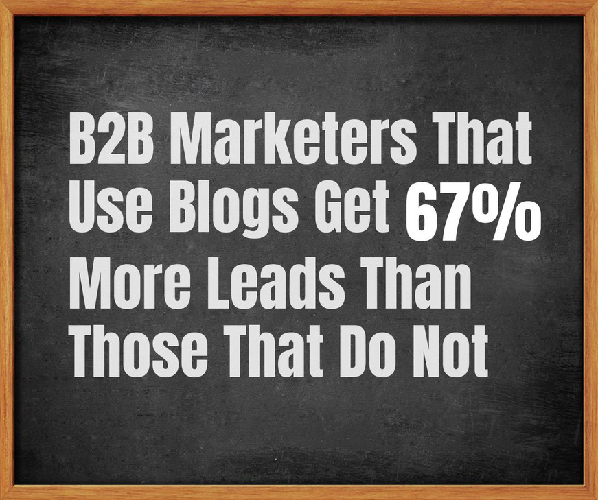B2B Marketers That Use Blogs Get 67% More Leads Than Those That Do Not According to HubSpot
