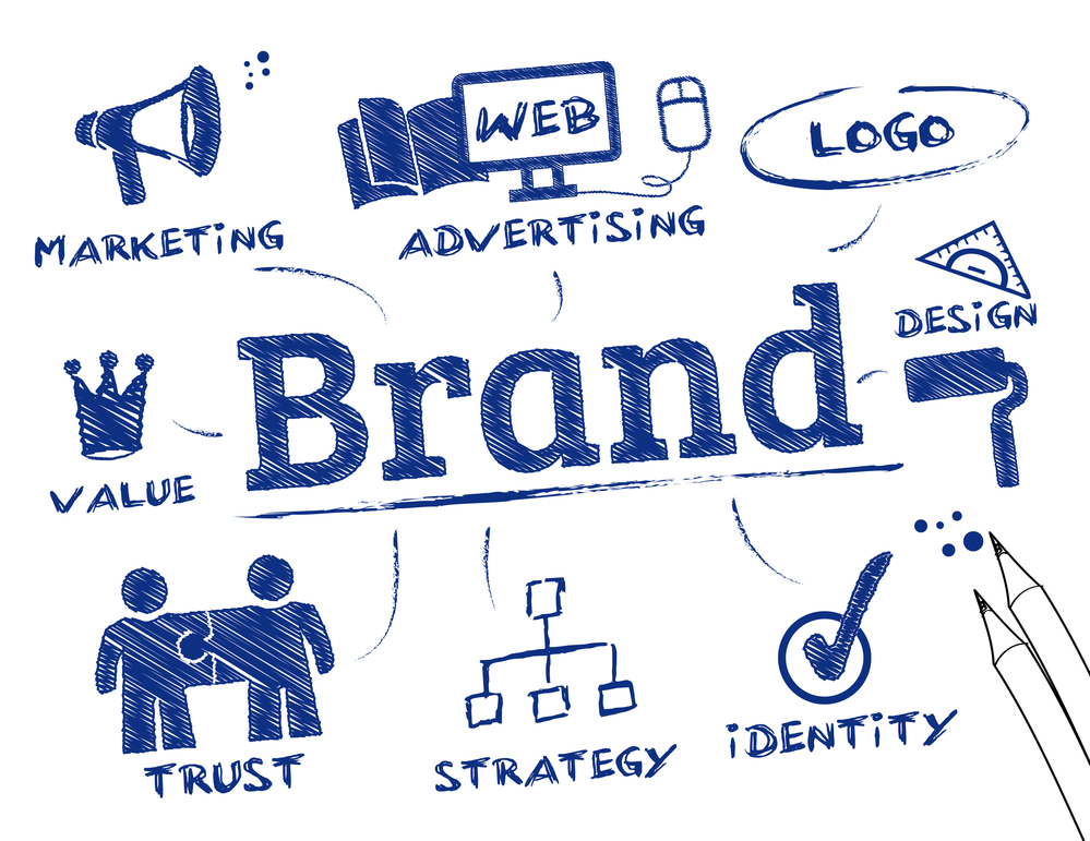 Why is Branding Important to My Website | Virteom