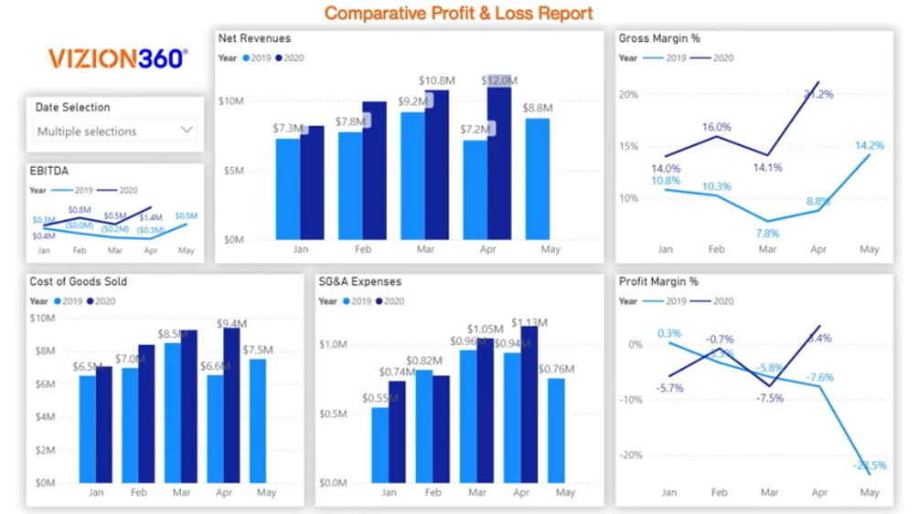 Comparative Profit and Loss Reports with Vizion360