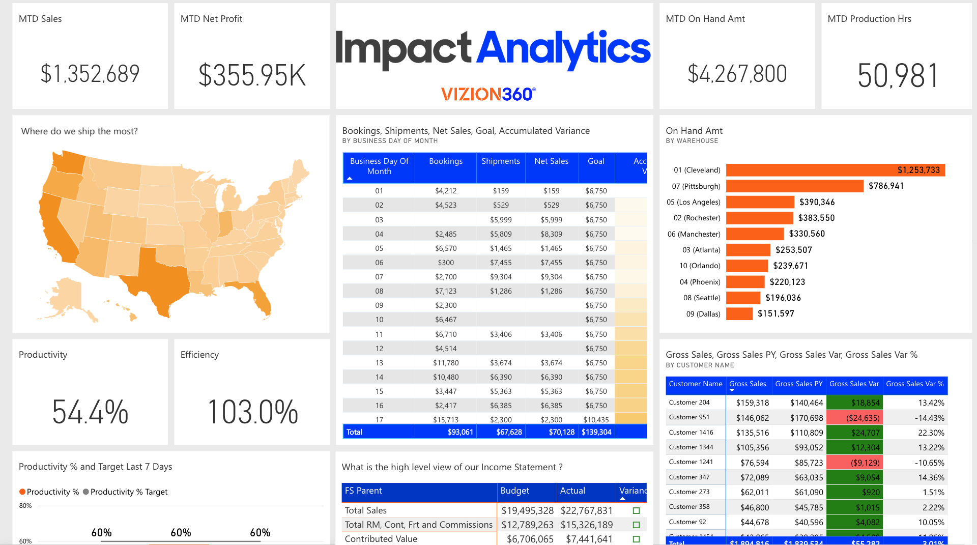 Vizion360 Impact Analytics Business Intelligence Platform