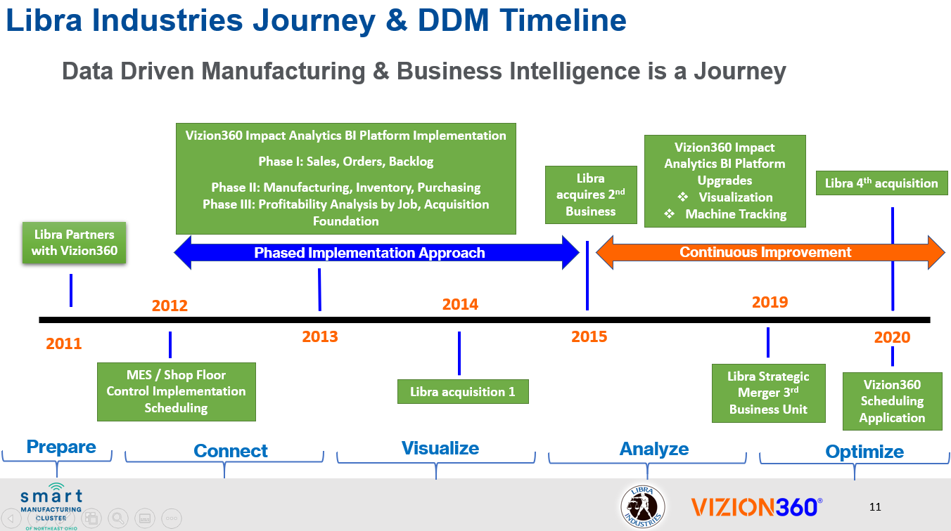 Libra Industries Journey & DDM Timeline with Vizion360's solution