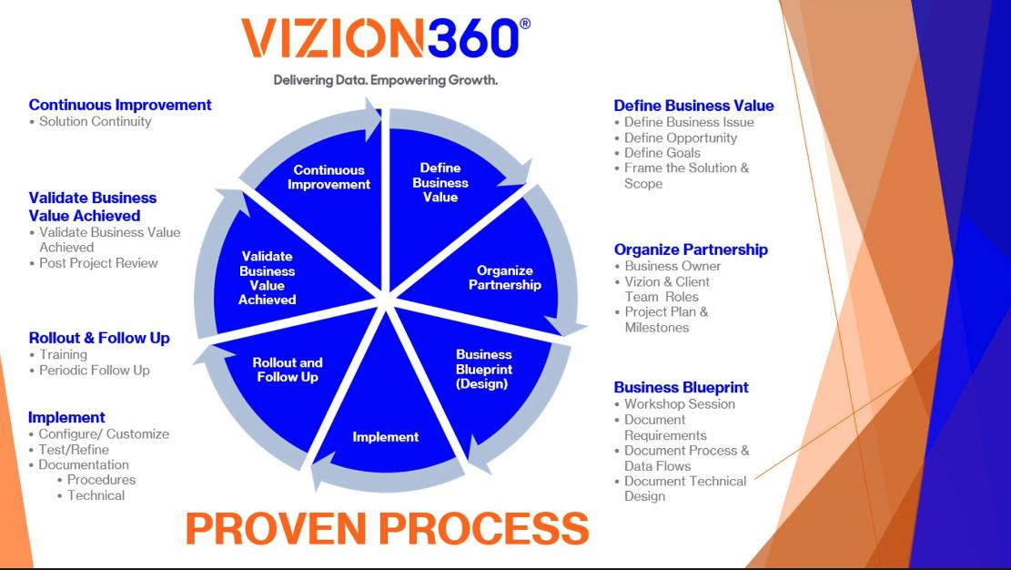 Vizion360 proven process for client success