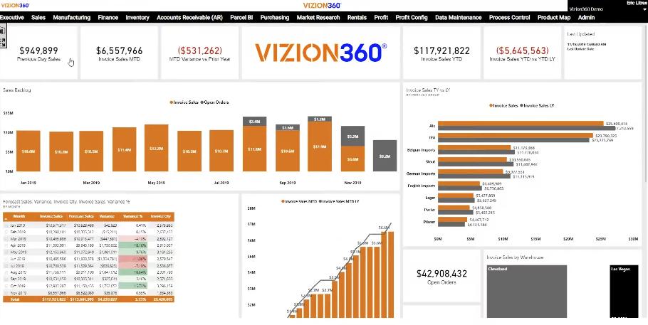 Vizion360 Sales Dashboard
