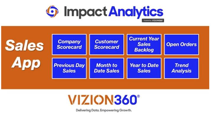 Vizion360 Sales App