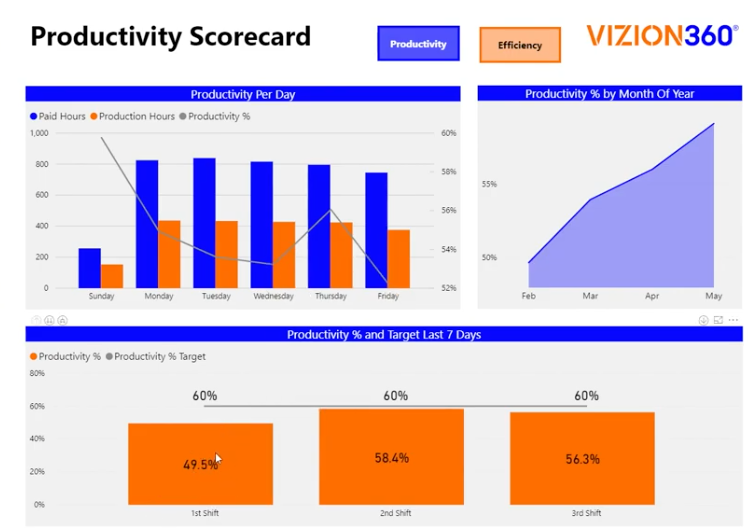 V.P. of Manufacturing Tracks Employee Productivity with Online Dashboard| Vizion360