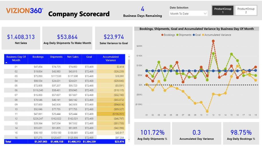 Company scorecard