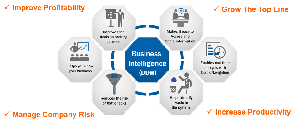 Data Flow Diagram to show what business intelligence can do for an organization