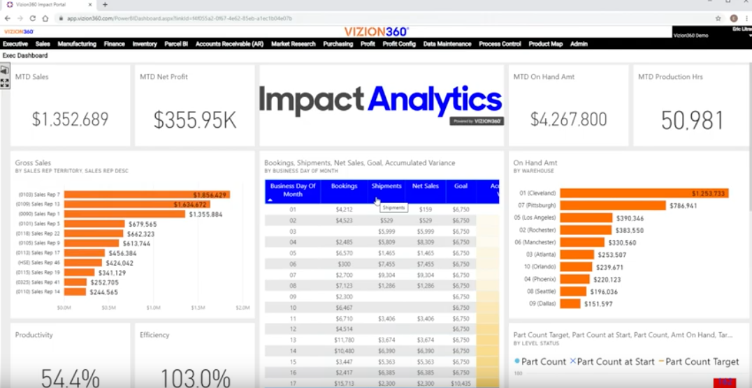 An Example of a Vizion360 Dashboard and How it Helps Executives