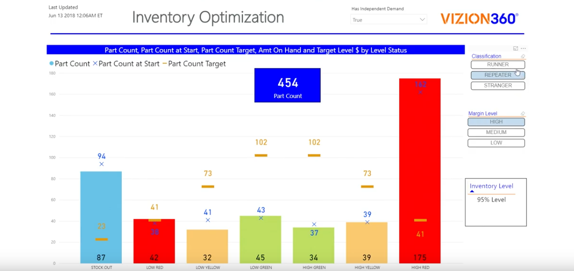 Optimize Inventory with Online Dashboard and Actionable Data | Vizion360