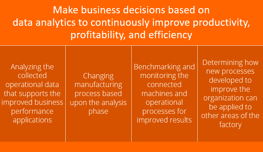 Optimization for Improvement means making business decisions based on analytics to continuously improve.