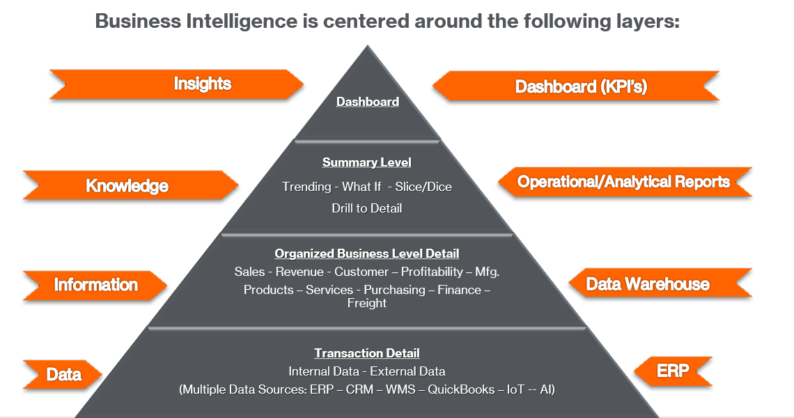 Business Intelligence is centered around these layers, from transaction detai datal up to an interactive dashboard equipped with data visualizations