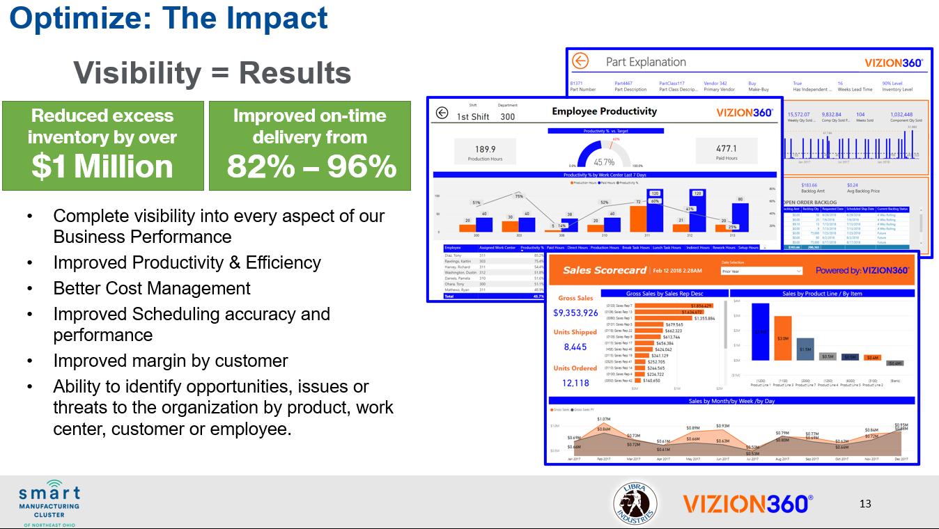 Visibility into Data = Results, The ROI of Libra and Vizion360 Use Case