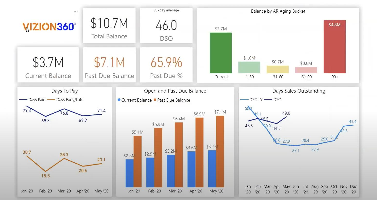 Accounts Receivable App Demo for CFOs and AR Supervisors