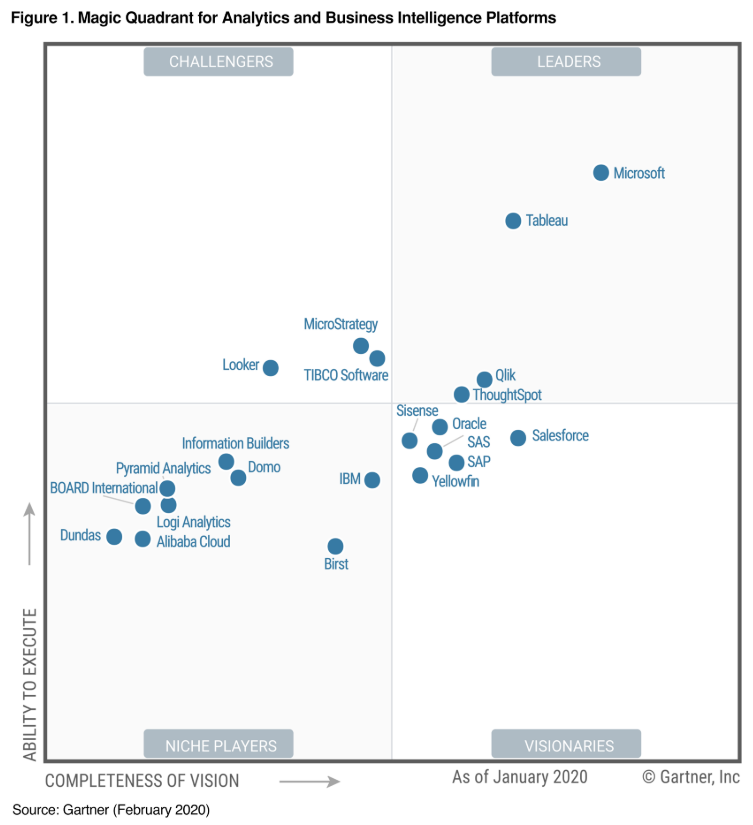 Gartner 19s Magic Quadrant for Analytics and Business Intelligence Platforms, Product of Gartner, Inc. As of January 2020