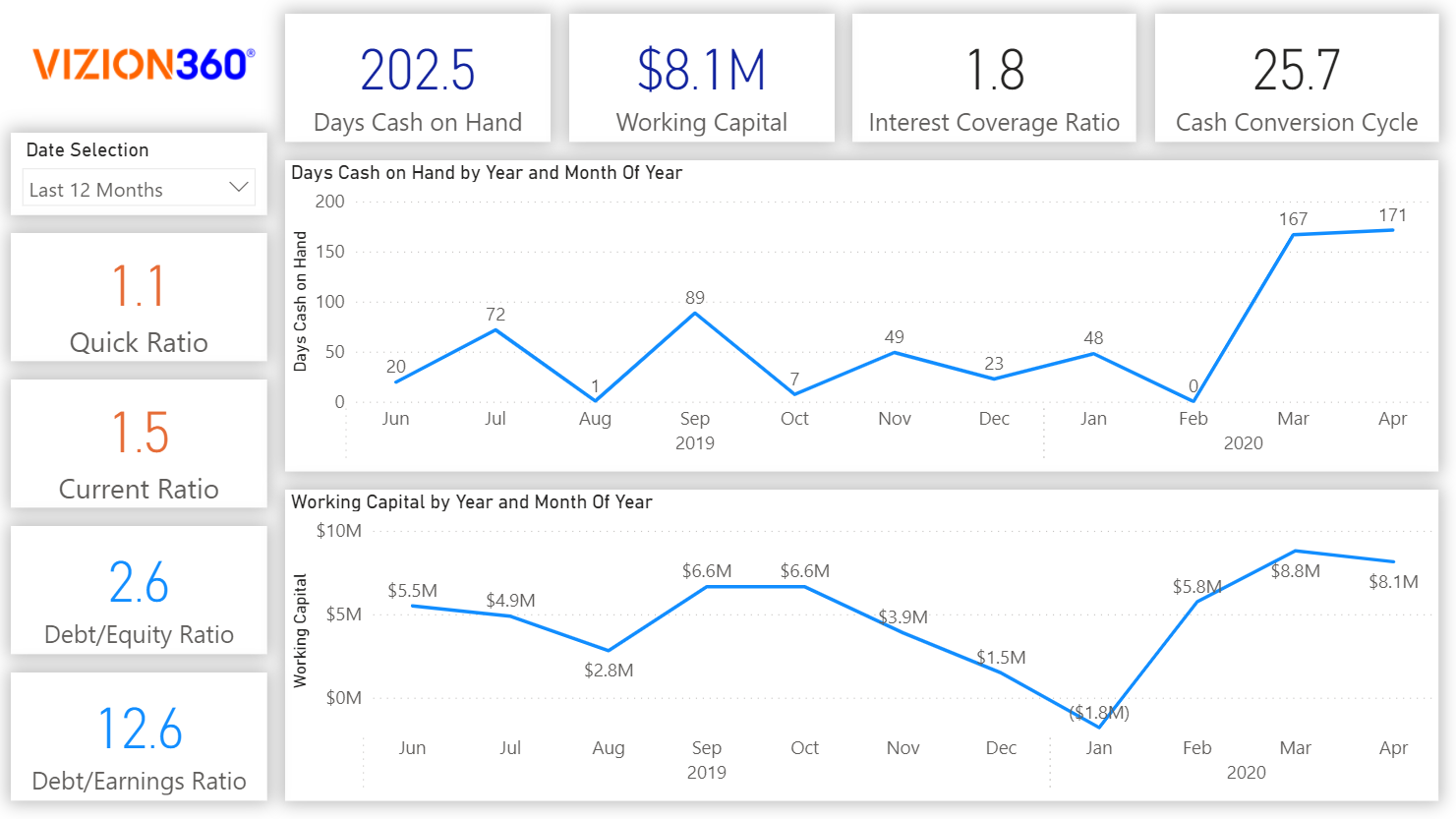Cash Management Report and Analysis on Vizion360 Impact Analytics Finance App
