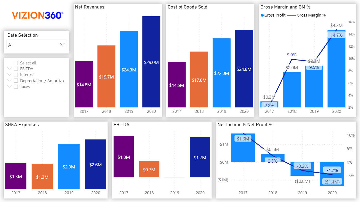 Multi-Year-Trend Analysis on Vizion360 Impact Analytics Finance App