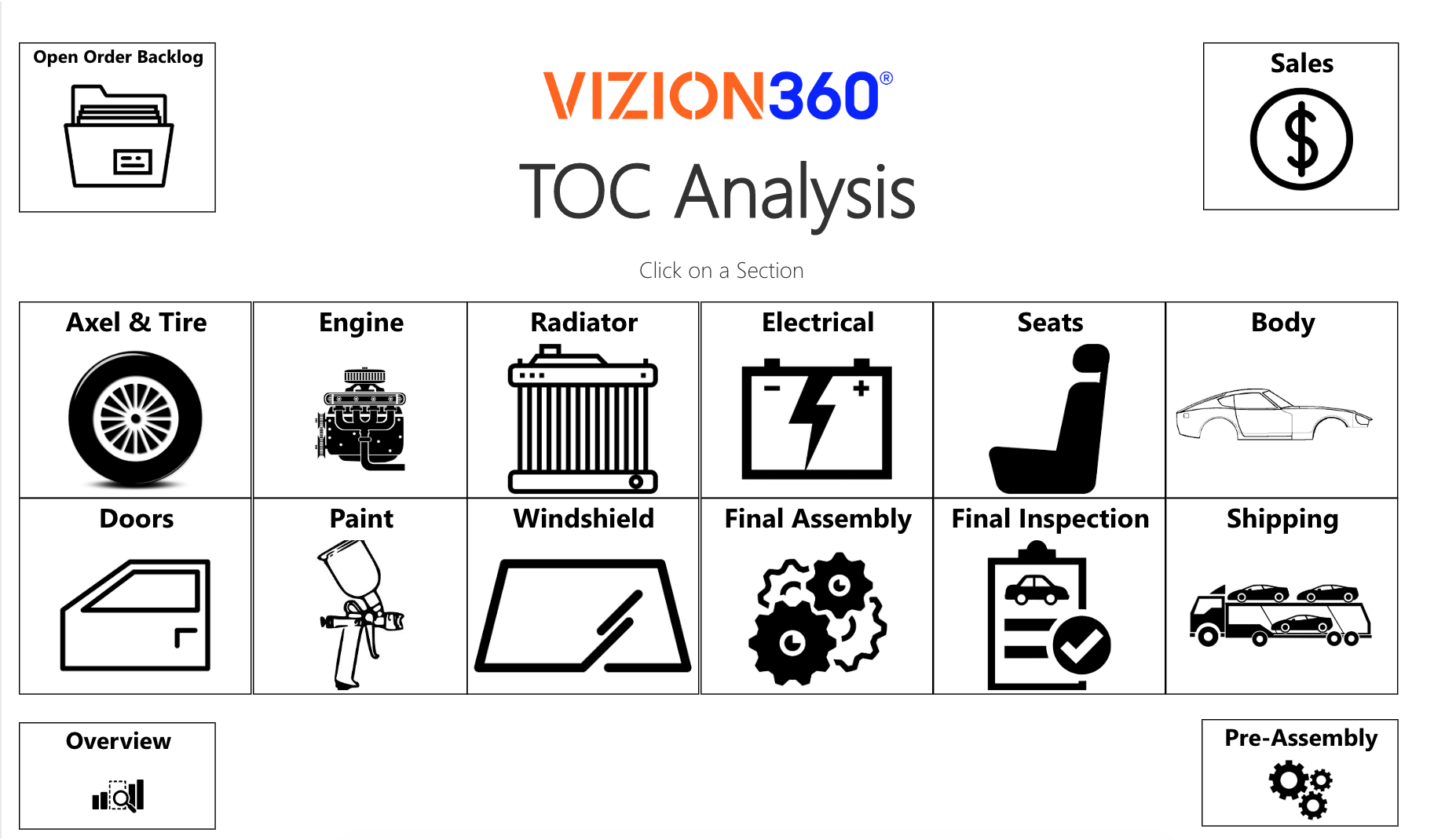 TOC Analysis Main dashboard from manufacturing analytics platform