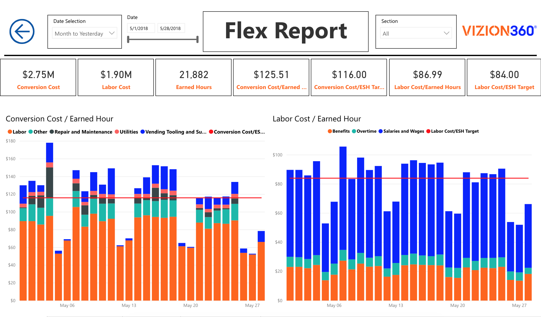 VP of Manufacturing Dashboard and Reports show the power of business intelligence with Vizion360