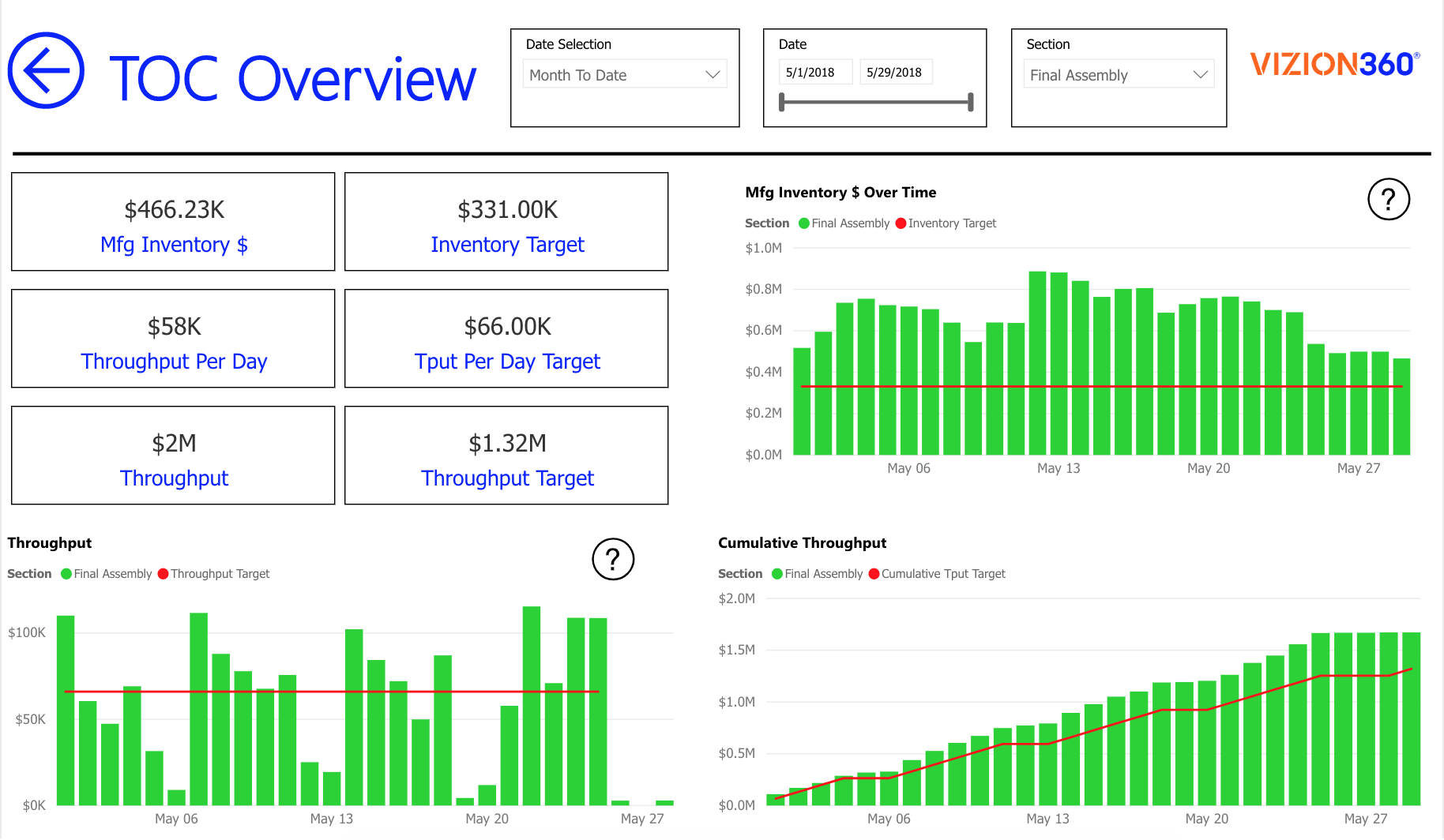 Pre-Assembly Inventory Business Intelligence Report in Power BI
