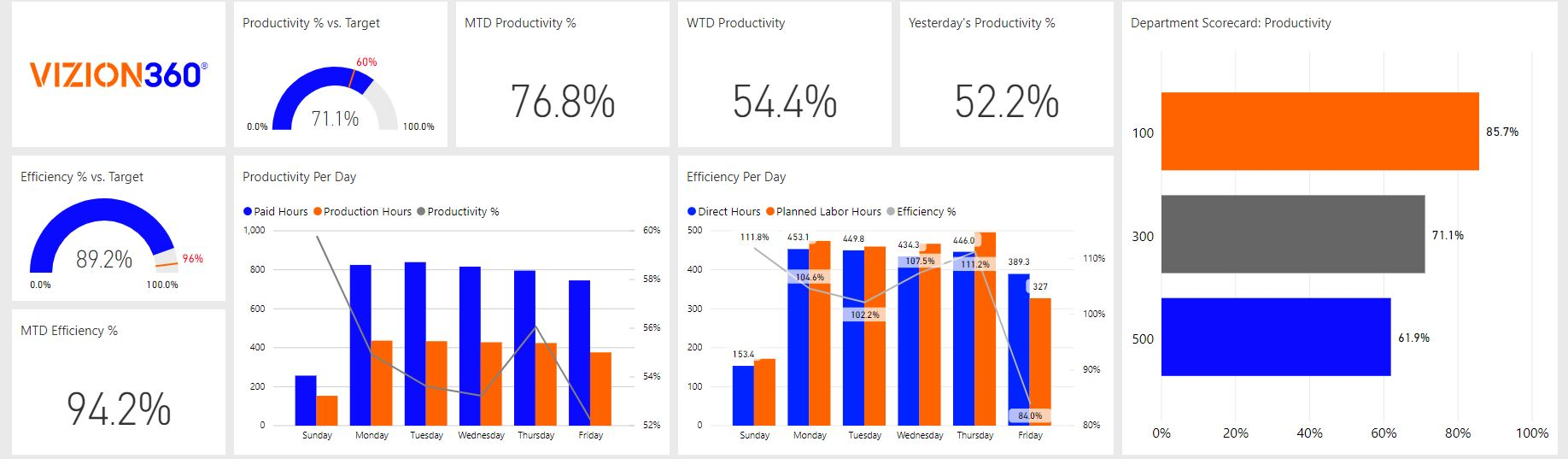 VP of Manufacturing Report within Manufacturing Business Intelligence Dashboard