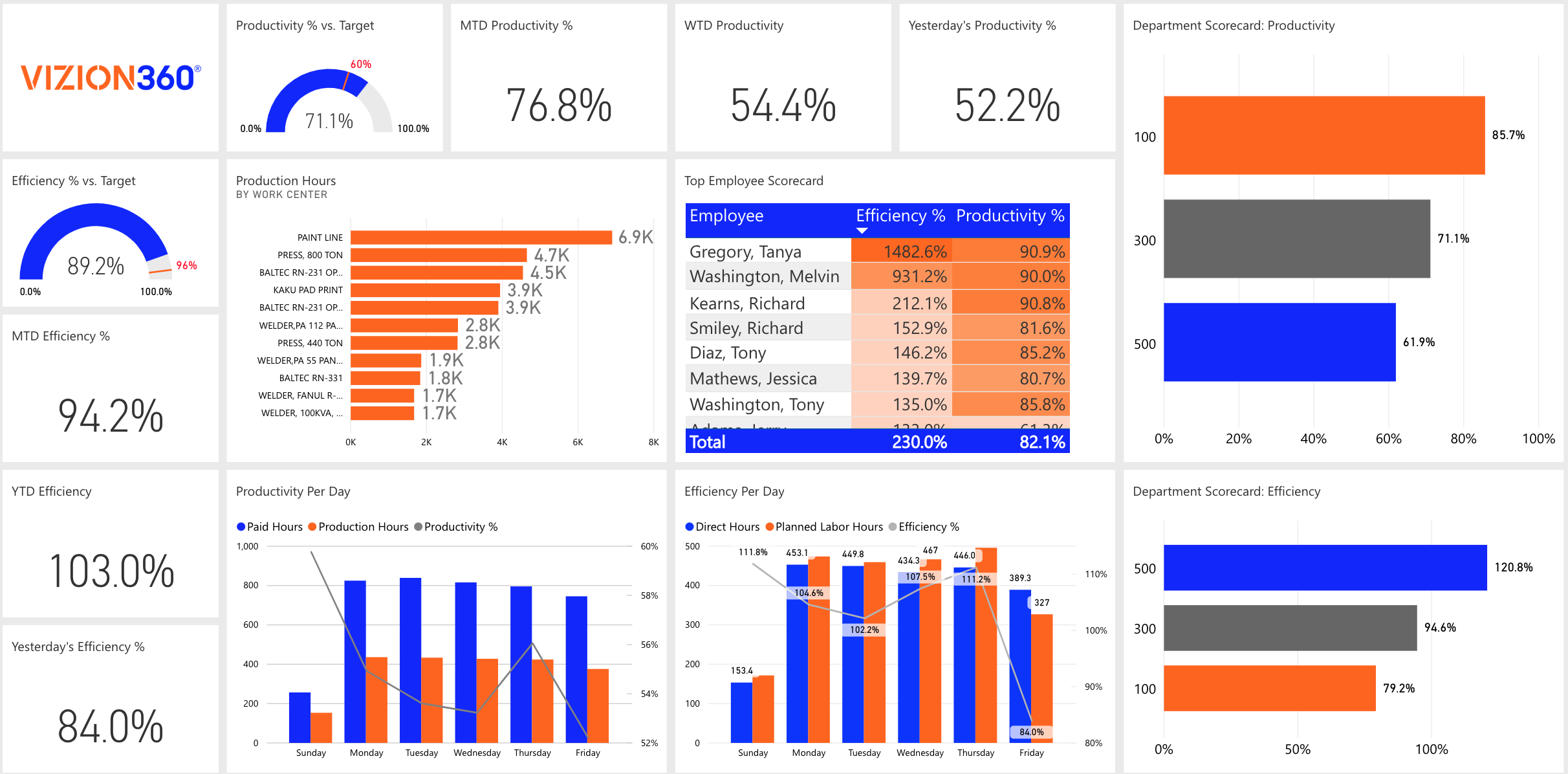 Dashboard and Reports Made for Executives with Vizion360 Business Intelligence Solution for Distribution Companies