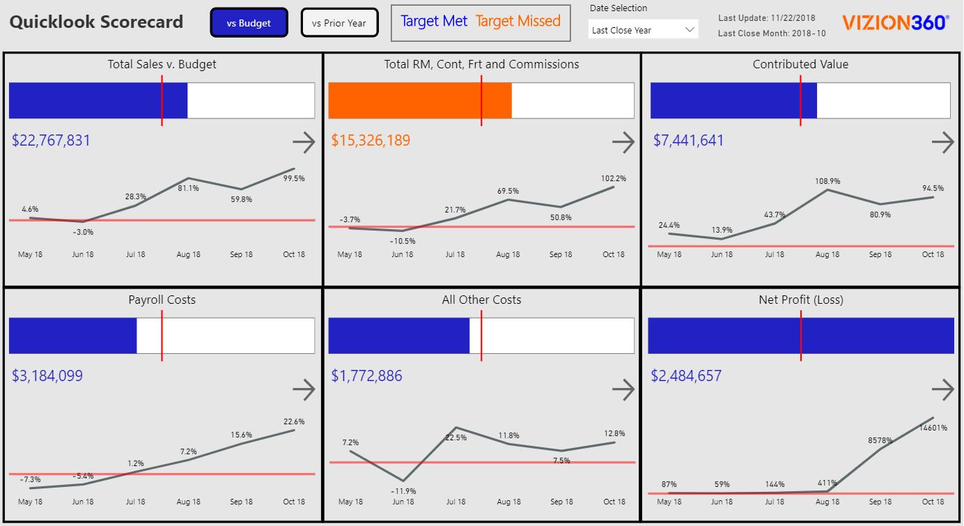 Quicklook Scorecard from Vizion360 Impact Analytics BI Platform