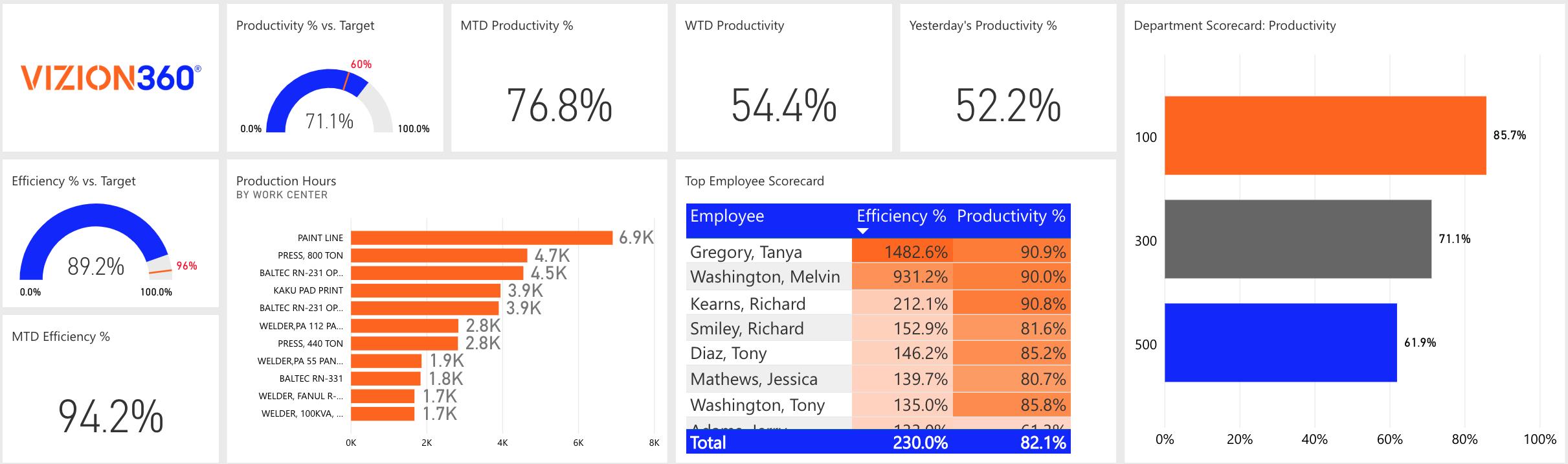 Executive Scorecard | Vizion360 Custom Dashboard with Impact Analytics featuring Power BI