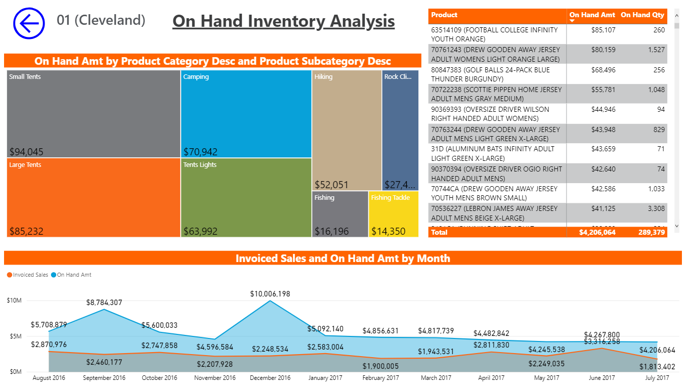 On Hand Inventory Analysis Reporting by Vizion360 Impact Analytics, Business Intelligence Solutions