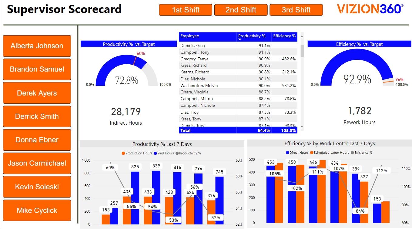 Supervisor Scorecard, Business Intelligence Reports for Manufacturers and Supply Chain, Vizion360 Impact Analytics Reporting