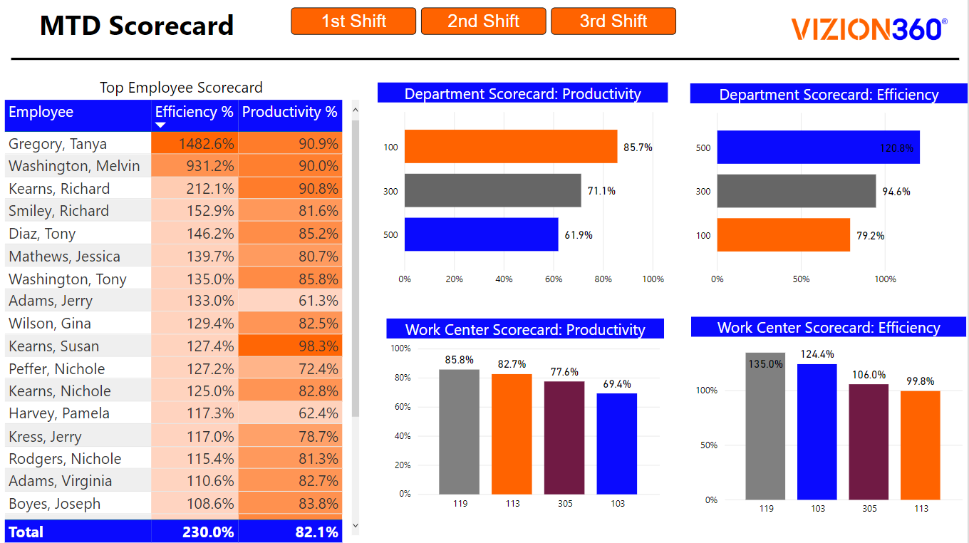 MTD (Month to Date) Scorecard for Shift Reporting for Manufacturers to Analyze Employee Efficiency and Productivity