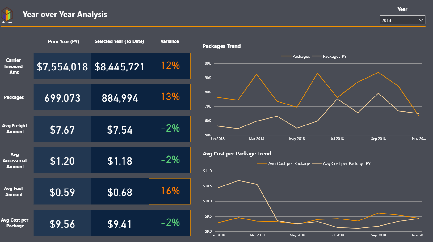 Year Over Year Analysis of Parcel Spend with Parcel BI, Business Intelligence for Parcel Management