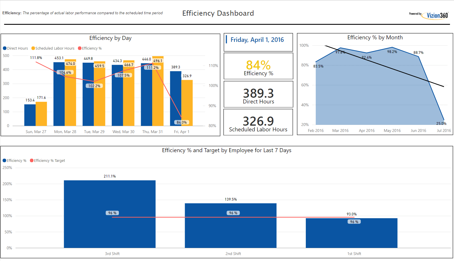 Cleveland Power BI, Microsoft Power BI, Power BI Solutions, IT Solutions, Cleveland IT Consulting, Operational Efficiency, Productivity, Productivity Analytics, Financial Reporting, efficiency dashboard