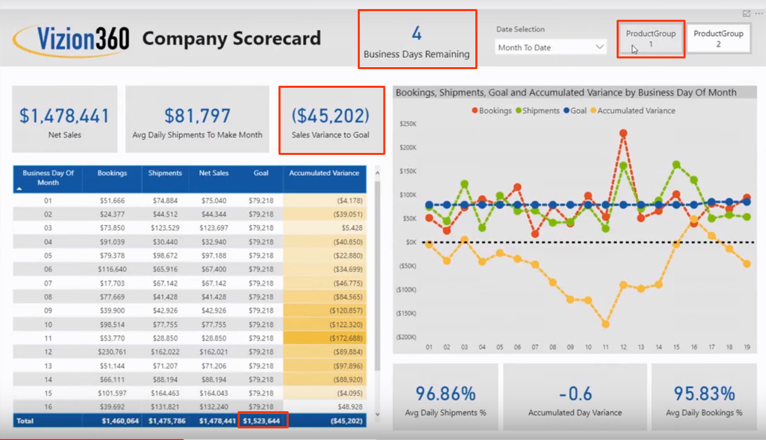 Company Scorecard is a report/dashboard made for the CEO shows important data to make quick decisions. Data like: How many business days left in the month? What product group is slowing down sales? Am I behind on my sales goals? Business Intelligence delivers insight into data.