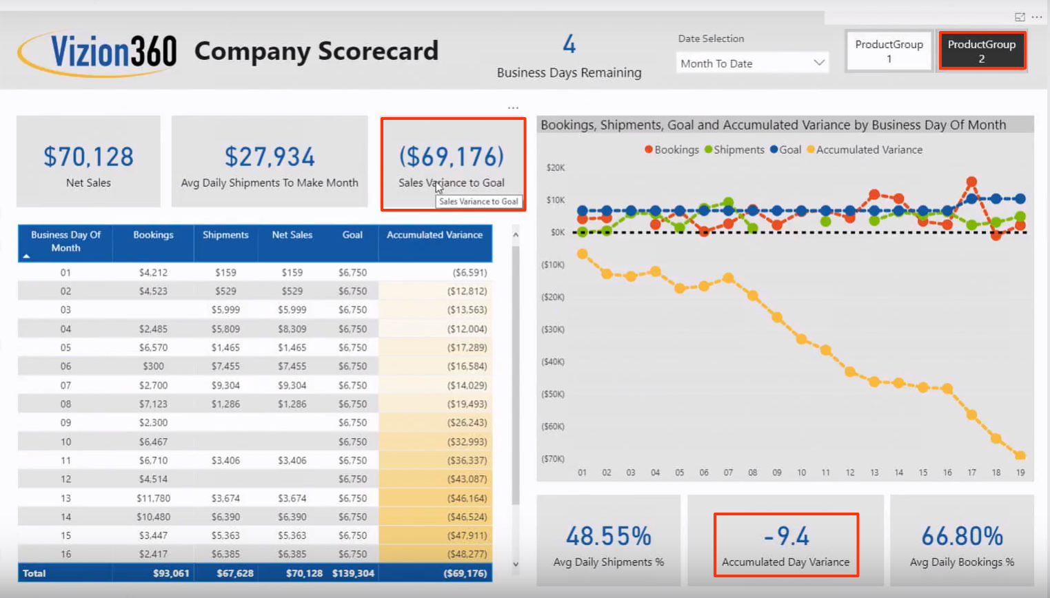 The Company Scorecard is a report/dashboard made for the CEO shows important data to make quick decisions. Data like: What product group is slowing down sales? How far down on sales are we this month? How many days behind are we in sales? Business Intelligence delivers insight into data.