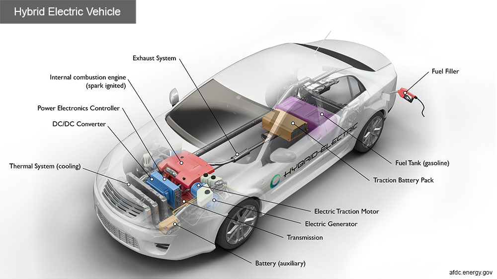 Certified Electric and Hybrid Vehicle Auto Shop Image